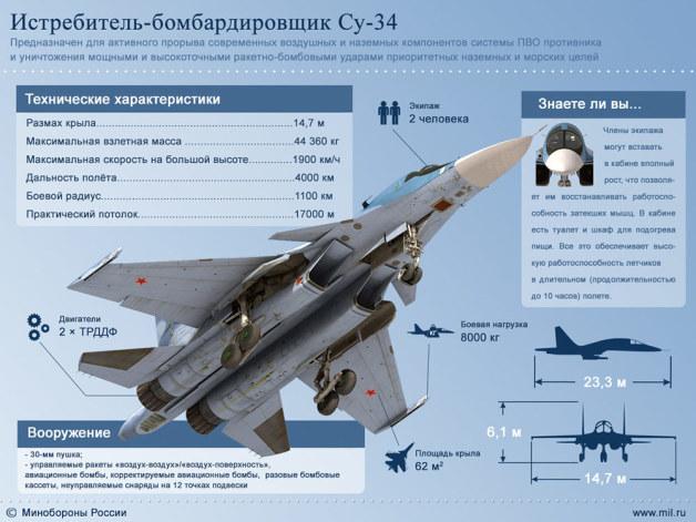 Su 34 (航空機)の画像 p1_10