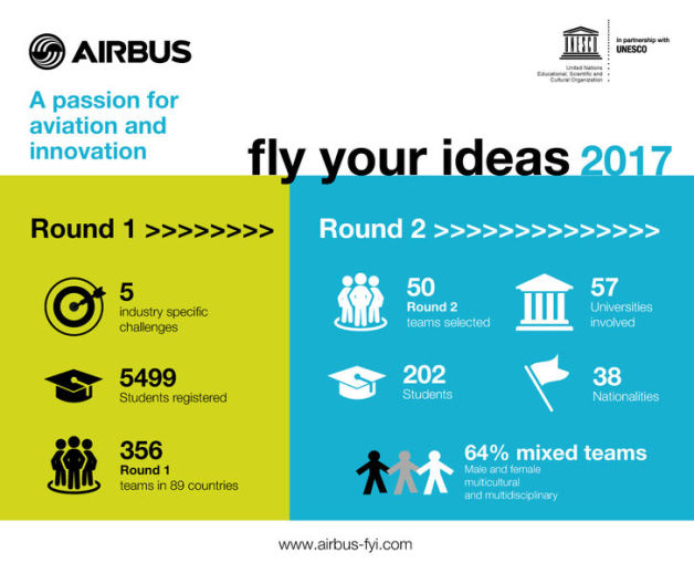 ニュース画像 1枚目:Fly Your Ideasコンテストの参加概要