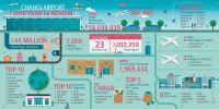 ニュース画像 2枚目:チャンギ空港 インフォグラフィック