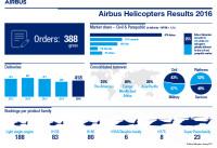 ニュース画像:エアバス・ヘリコプターズ、2016年の納入機数は418機 前年から5%増