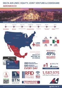 ニュース画像:デルタとアエロメヒコ、アメリカ/メキシコ間の運航で共同事業を開始