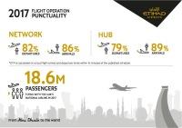 ニュース画像:エティハド、2017年定時運航率は出発82%、到着86% 09年以降最高