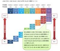ニュース画像 1枚目:ANA FLEX / ANA VALUE / ANA SUPER VALUE の運賃イメージ