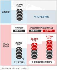 ニュース画像 1枚目:「JAL国際線特典航空券PLUS」を導入
