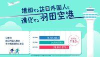 ニュース画像:データのじかん、統計データをインフォグラフィックで見る羽田空港を公開