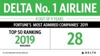 ニュース画像 1枚目:2019年世界で最も賞賛される企業のデルタ航空