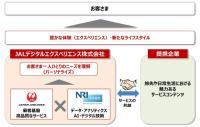 ニュース画像 1枚目:JALデジタルエクスペリエンス概要