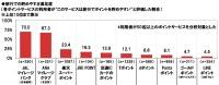 ニュース画像:日常生活でためたポイントの交換と満足度、JALとANAマイルが上位に