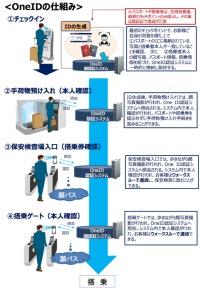 ニュース画像:成田空港、顔認証技術で搭乗手続き 2020年春から「OneID」導入