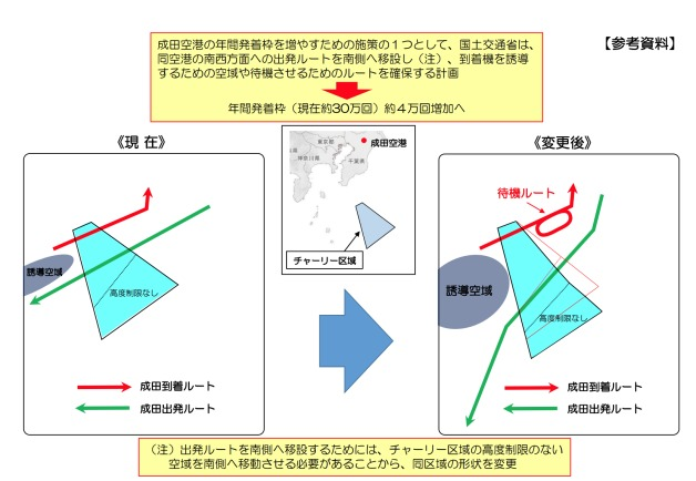 ニュース画像 1枚目:成田空港の年間発着枠を増やす南側ルートの施策