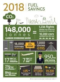 ニュース画像:エティハド航空、2018年CO2排出削減量は148,000トン