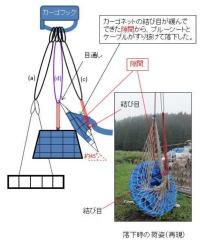 ニュース画像:2018年の中日本航空による物件落下、ワイヤーが計画より短く緩み発生