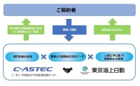 ニュース画像:東京海上日動、航空宇宙産業を支援 航空サプライチェーン保険で