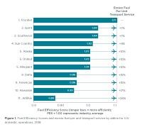ニュース画像:フロンティア航空、アメリカ航空会社の燃料効率ランキングで1位