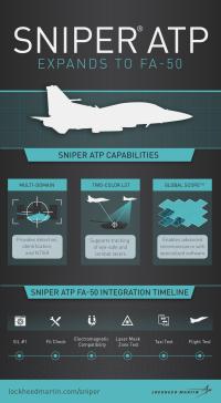 ニュース画像: ロッキード・マーティン、FA-50へのスナイパーポッド適合を確認