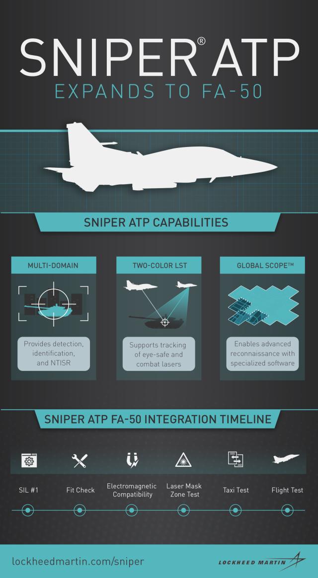 ニュース画像 1枚目:FA-50へのスナイパーポッド適合