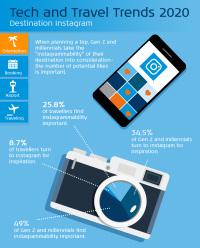 ニュース画像:KLM、2020年の旅行に関する技術やトレンドを予測