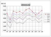 ニュース画像:成田の2019年暦年運用状況、発着回数と旅客数で過去最高値を更新