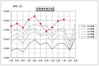 ニュース画像:成田空港の1月運用状況、発着回数と旅客数が1月として過去最高を記録