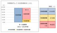 ニュース画像:空港施設、CO2超過削減量94,831トンを東京都に寄付