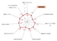 ニュース画像:高松空港の2019年度満足度、案内は高評価も路線の利便性が課題