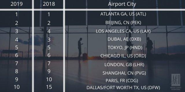 ニュース画像 1枚目:ACI World 最も忙しい空港ランキング2019