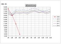 ニュース画像:成田空港の発着回数、国際線旅客便は過去の4月で最低 貨物は過去最高