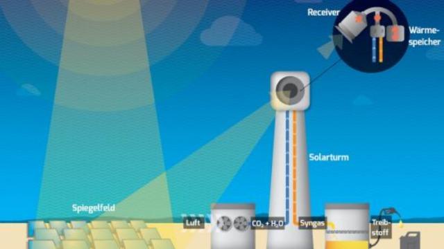 ニュース画像 1枚目:提携したSynhelion社の合成燃料の研究開発