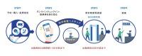 ニュース画像:ANA、国内線でオンラインチェックイン開始 国際線との接続も便利に