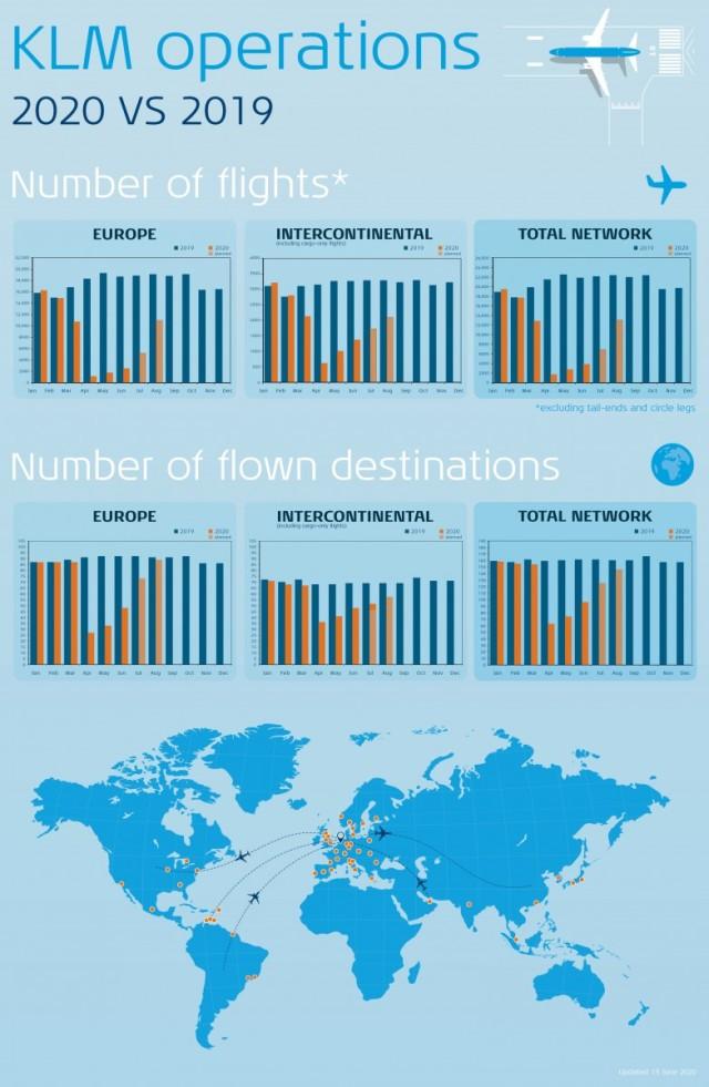ニュース画像 1枚目:KLM 2019/2020 運航比較