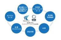 ニュース画像:ACG子会社化した東京センチュリー、財務基盤の強化で社債発行へ