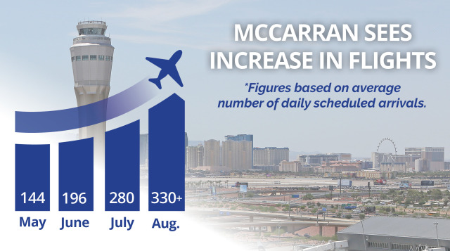 ニュース画像 1枚目:ラスベガス発着のフライト数が増加