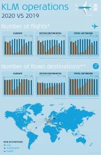 ニュース画像 2枚目:KLM運航状況 2019年と2020年の比較