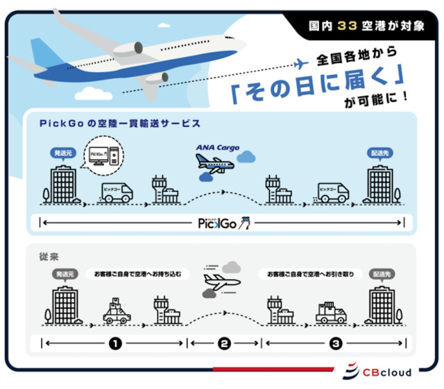 ニュース画像 1枚目:空陸一貫輸送サービス