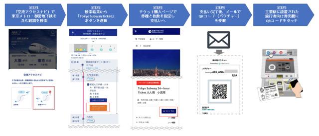 ニュース画像 1枚目:ANA公式アプリを利用した企画乗車券の購入・引換え 流れ