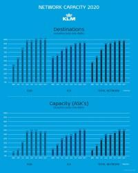 KLM、年内に欧州100% 大陸間92%まで就航地回復の画像