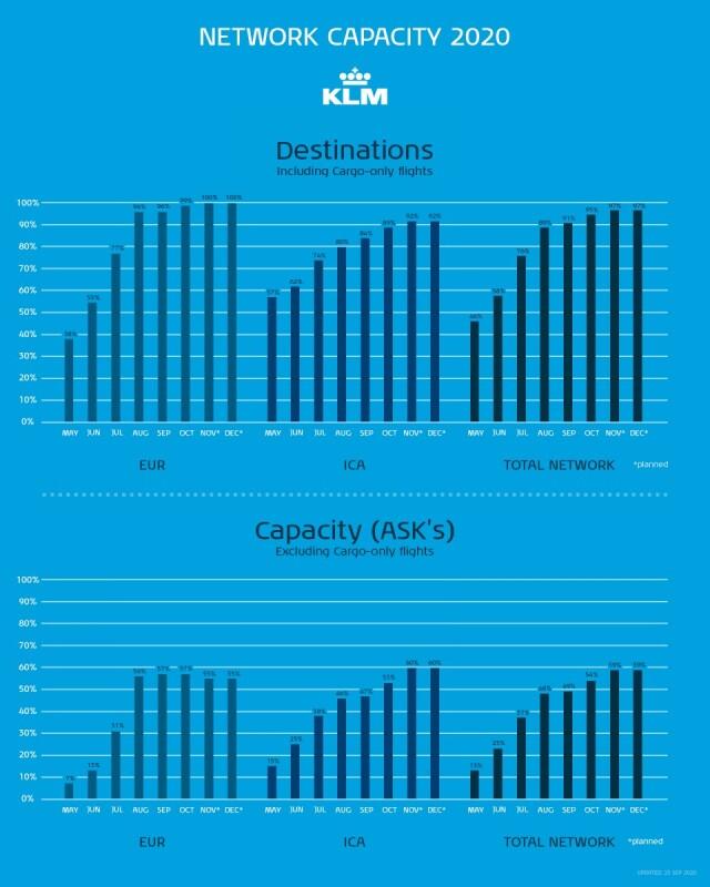 ニュース画像 1枚目:KLM 5月~12月の就航地、提供座席数の割合