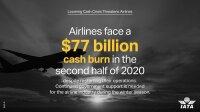 ニュース画像:航空業界、下半期は1分で3,200万円流出 追加支援を要請
