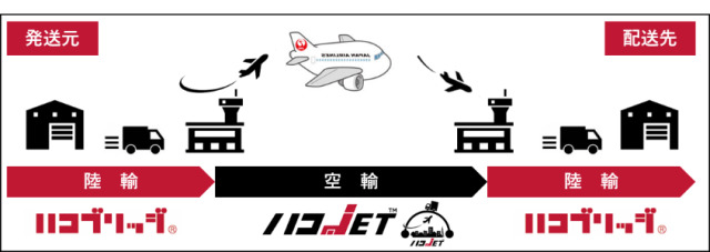 ニュース画像 1枚目:新配送サービス「ハコJET」サービス イメージ