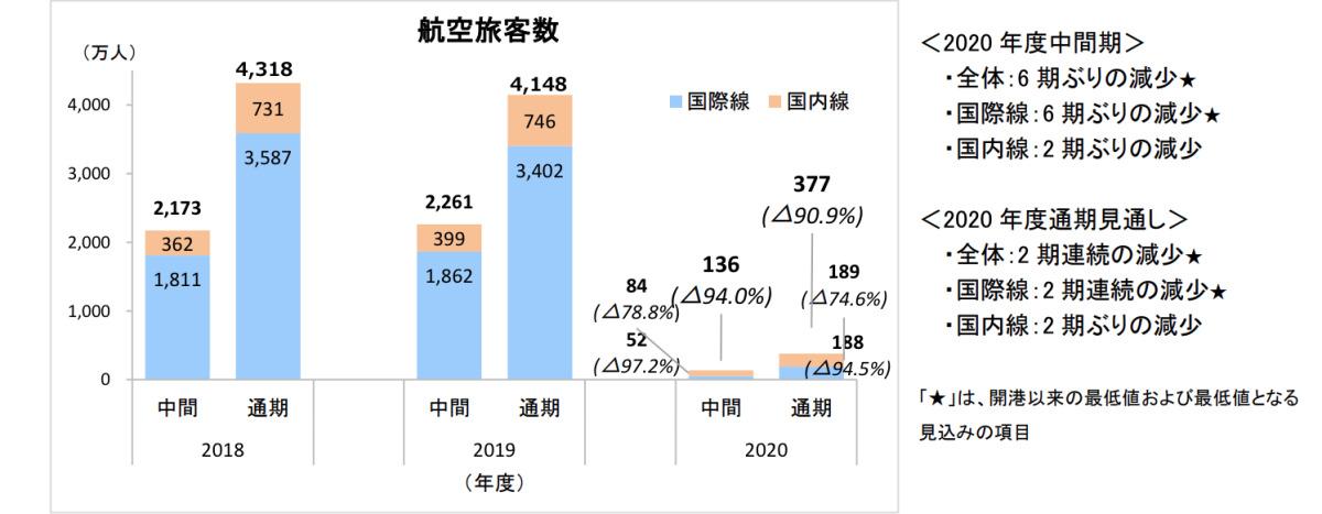 ニュース画像 2枚目:過去3年度分の航空旅客数