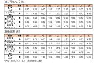 ニュース画像 4枚目:高速バス 虎ノ門ヒルズ/羽田空港線 時刻表