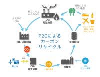 ニュース画像:ANA・東芝など、排ガスからのCO2を持続可能なジェット燃料へ