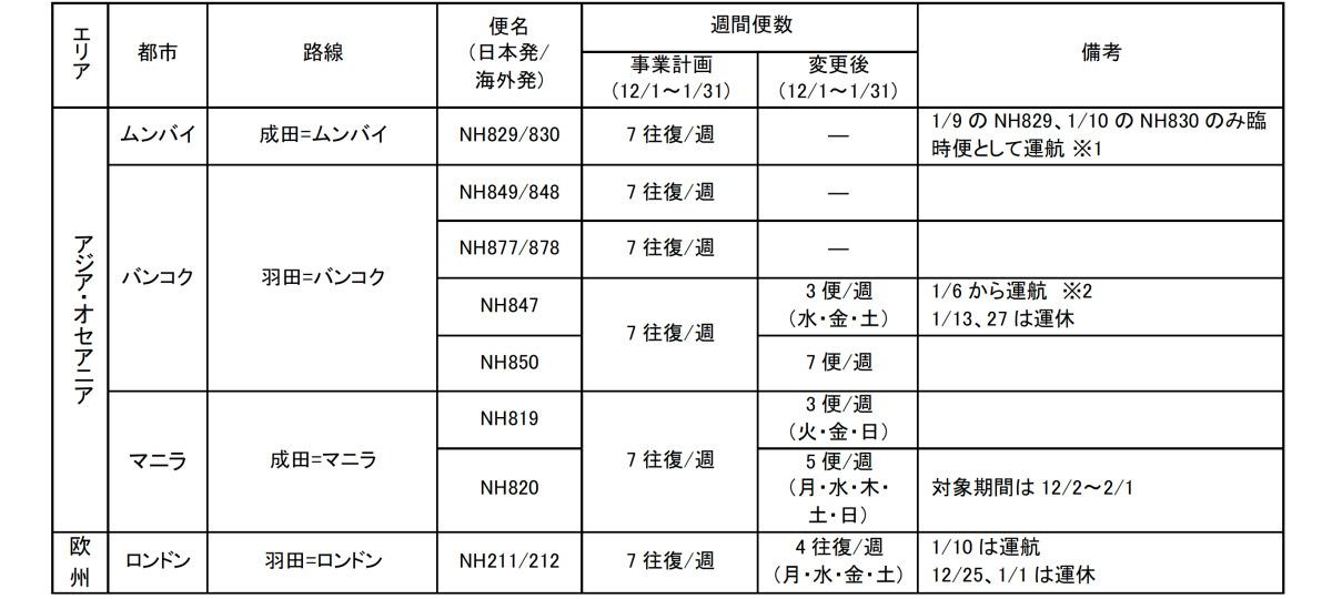 ニュース画像 1枚目:12月8日に追加した国際線 路線計画