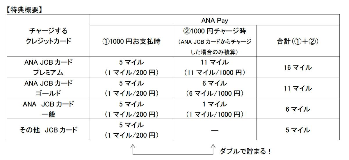 ニュース画像 1枚目:ANA Pay、チャージ時のポイント獲得