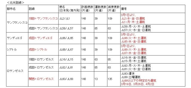 ニュース画像 1枚目:JAL 北米路線の運航スケジュール一部(2020/2/1~4/15)