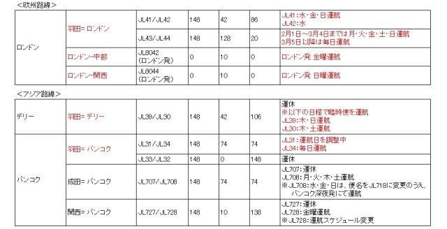 ニュース画像 2枚目:JAL ヨーロッパ・アジア路線の運航スケジュール一部(2020/2/1~4/15)