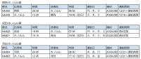 ニュース画像 3枚目:ハワイアン航空 日本路線スケジュール