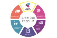 関西空港、ワクチン受入体制整備へ タスクフォース設立の画像