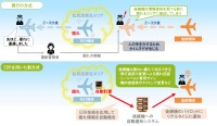 ニュース画像:JALとウェザーニューズ、揺れ情報を後続機と共有する仕組み構築