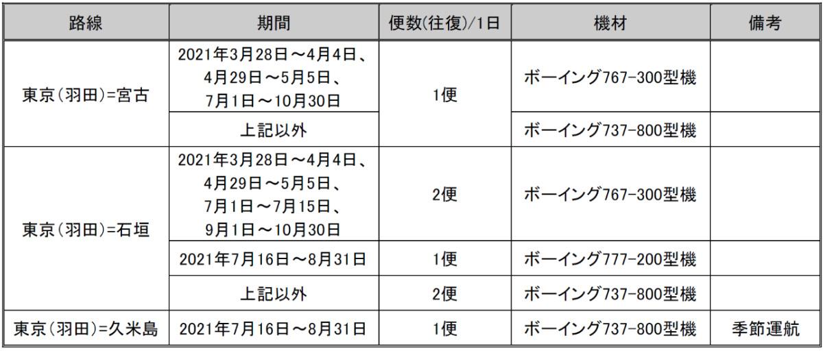 ニュース画像 2枚目:JAL共同引受対象路線の羽田発着路線一覧